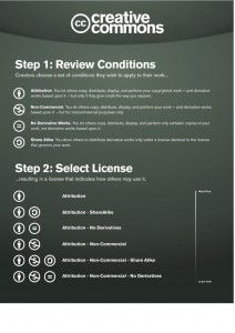 How to licence CC