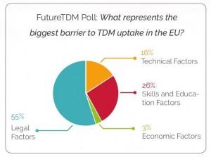 FTDM graph