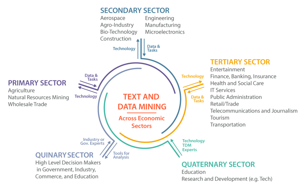 purchasing tertiary sector of the economy Chapter 8: the structure of the united states economy tertiary sector: the sector of the economy that involves the provision of services rather than of tangible goods firms in the business sphere of the economy are distributed among all of these.